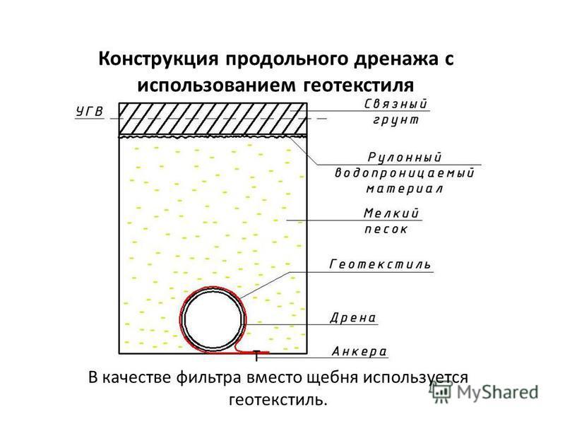Конструкция продольного дренажа с использованием геотекстиля В качестве фильтра вместо щебня используется геотекстиль.