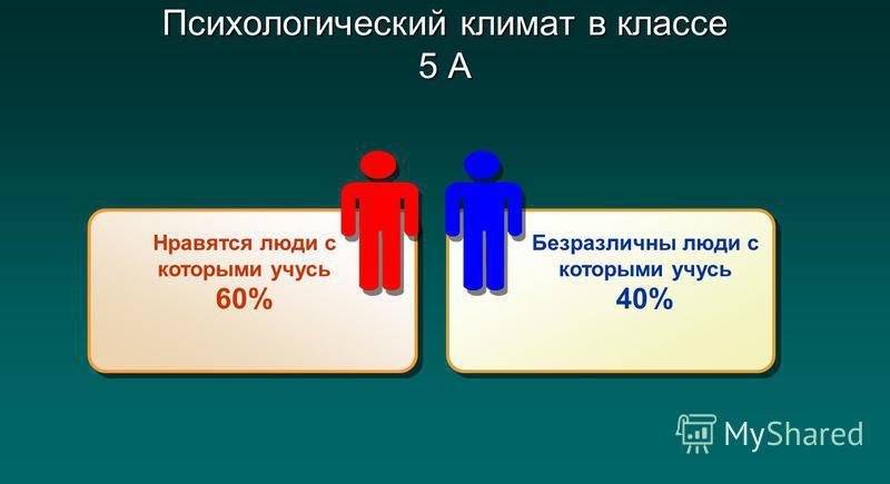 Психологический климат в классе 5 А Нравятся люди с которыми учусь 60% Безразличны люди с которыми учусь 40%