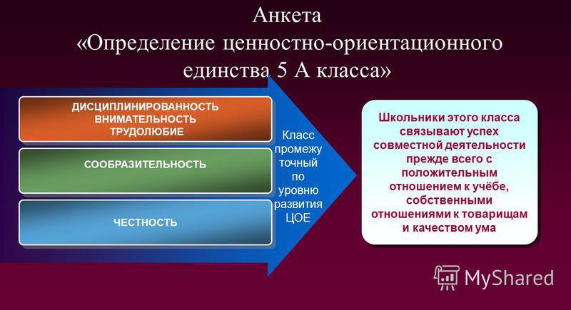 Анкета «Определение ценностно-ориентационного единства 5 А класса» ДИСЦИПЛИНИРОВАННОСТЬ ВНИМАТЕЛЬНОСТЬ ТРУДОЛЮБИЕ ДИСЦИПЛИНИРОВАННОСТЬ ВНИМАТЕЛЬНОСТЬ ТРУДОЛЮБИЕ СООБРАЗИТЕЛЬНОСТЬ ЧЕСТНОСТЬ Школьники этого класса связывают успех совместной деятельност