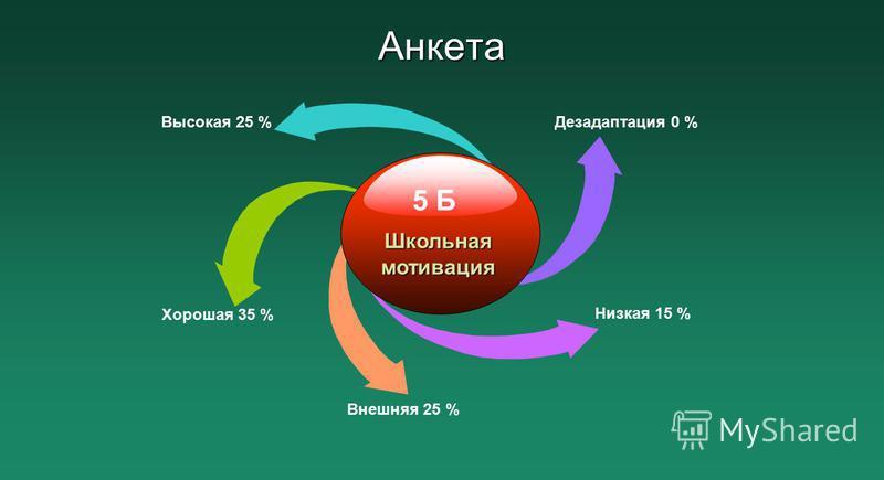Анкета Низкая 15 % Дезадаптация 0 %Высокая 25 % Хорошая 35 % Внешняя 25 % 5 Б Школьная мотивация