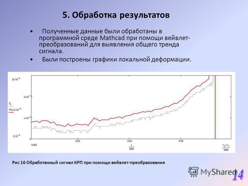 5. Обработка результатов Полученные данные были обработаны в программной среде Mathcad при помощи вейвлет- преобразований для выявления общего тренда сигнала. Были построены графики локальной деформации. Рис 16 Обработанный сигнал КРП при помощи вейв