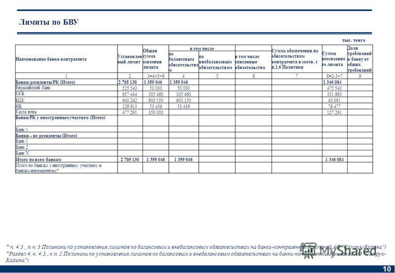 10 Лимиты по БВУ тыс. тенге * п. 4.5., п.п. 3 Политики по установления лимитов по балансовым и внебалансовым обязательствам на банки-контрагенты Компаний АО