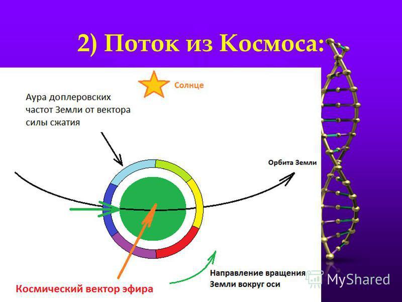 2) Поток из Космоса:
