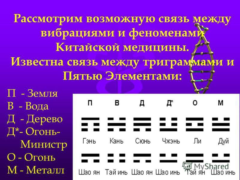 Рассмотрим возможную связь между вибрациями и феноменами Китайской медицины. Известна связь между триграммами и Пятью Элементами: П - Земля В - Вода Д - Дерево Д*- Огонь- Министр О - Огонь М - Металл