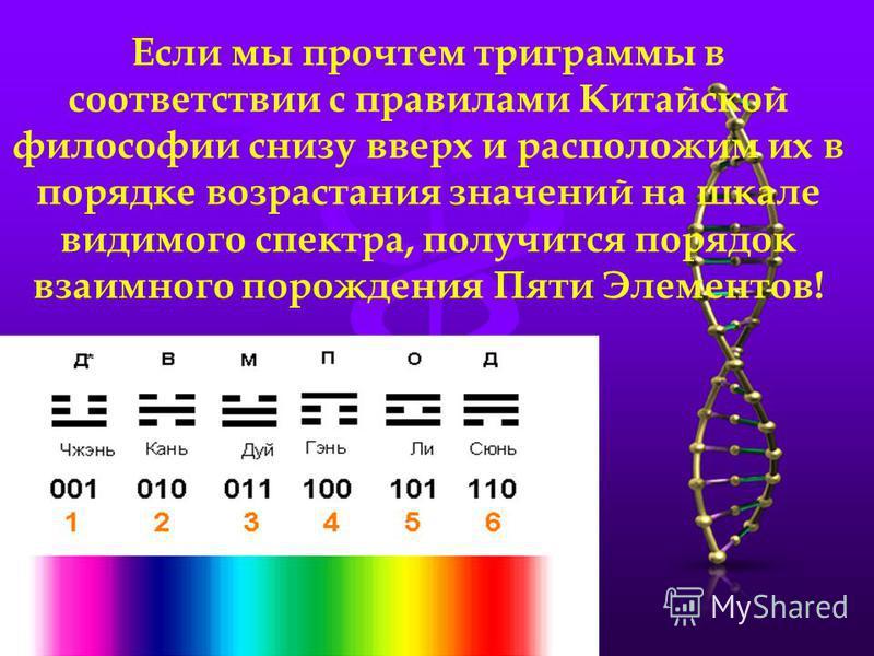 Если мы прочтем триграммы в соответствии с правилами Китайской философии снизу вверх и расположим их в порядке возрастания значений на шкале видимого спектра, получится порядок взаимного порождения Пяти Элементов!