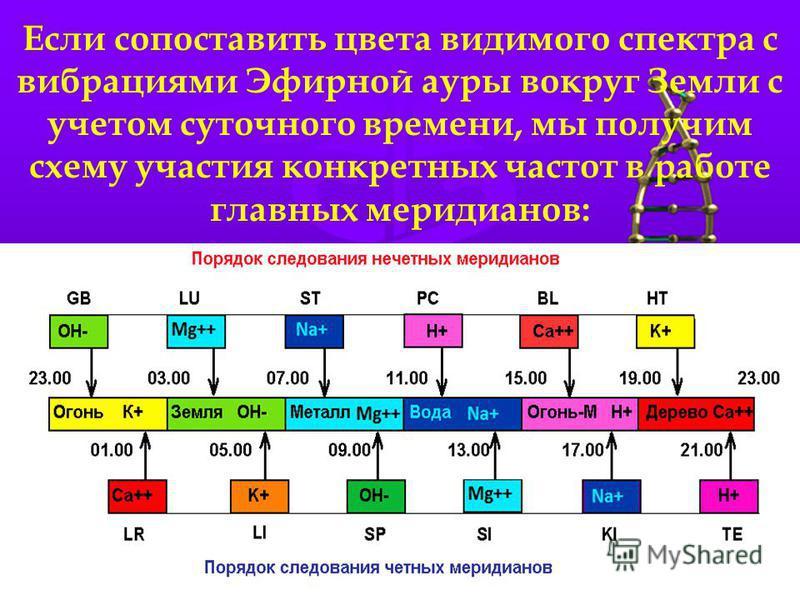 Если сопоставить цвета видимого спектра с вибрациями Эфирной ауры вокруг Земли с учетом суточного времени, мы получим схему участия конкретных частот в работе главных меридианов: