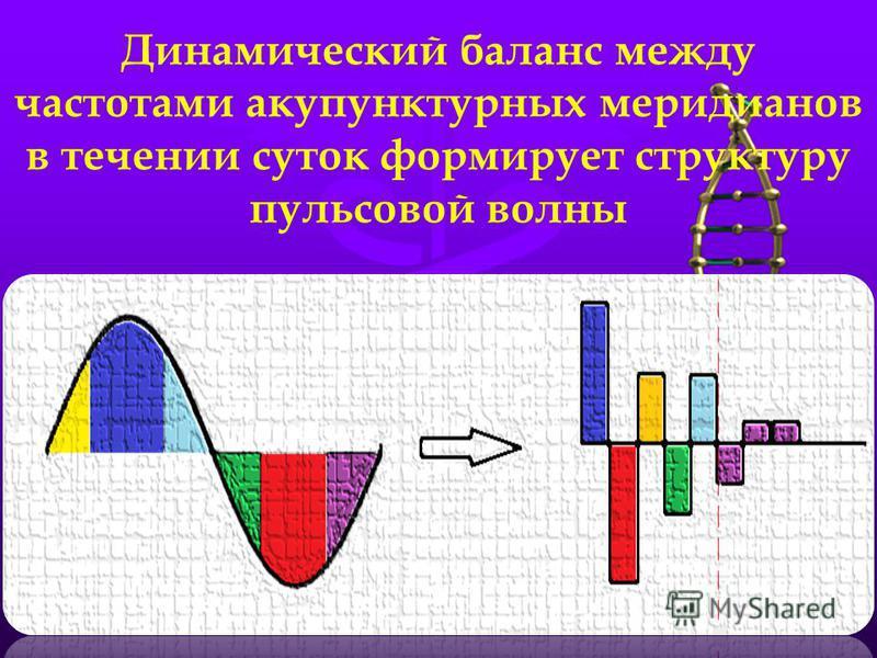 Динамический баланс между частотами акупунктурных меридианов в течении суток формирует структуру пульсовой волны