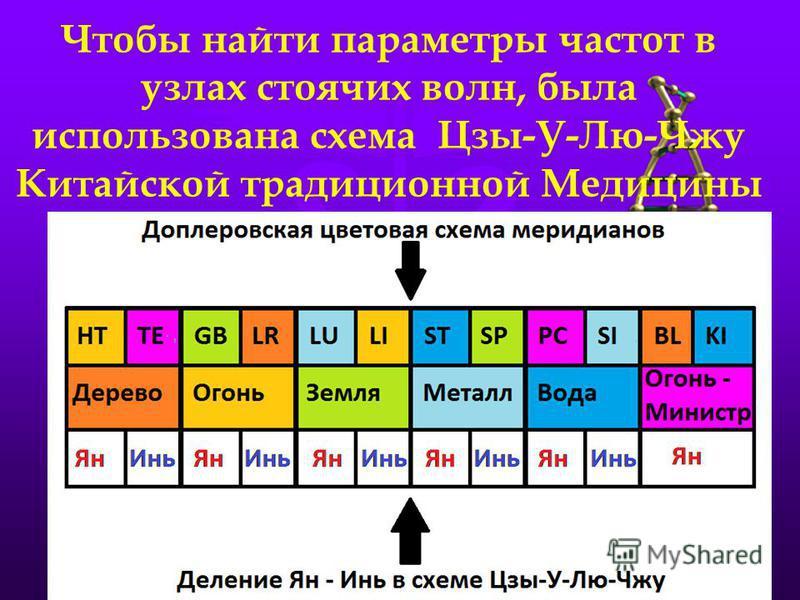 Чтобы найти параметры частот в узлах стоячих волн, была использована схема Цзы-У-Лю-Чжу Китайской традиционной Медицины