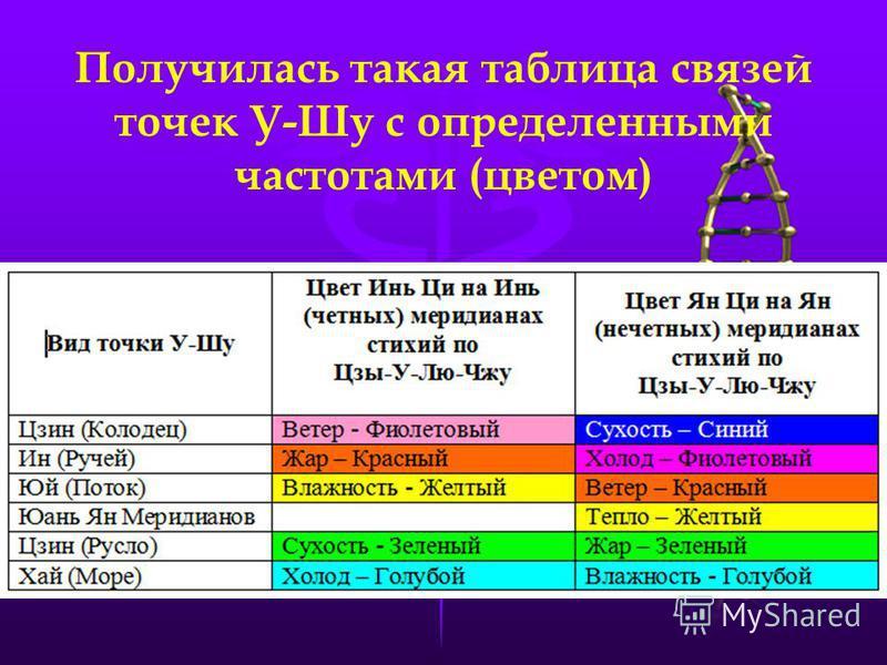 Получилась такая таблица связей точек У-Шу с определенными частотами (цветом)