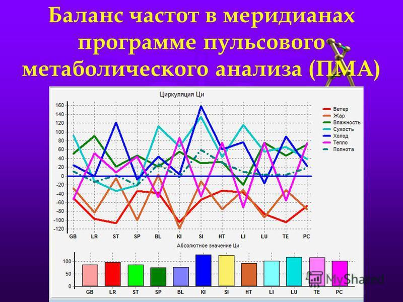 Баланс частот в меридианах программе пульсового метаболического анализа (ПМА)