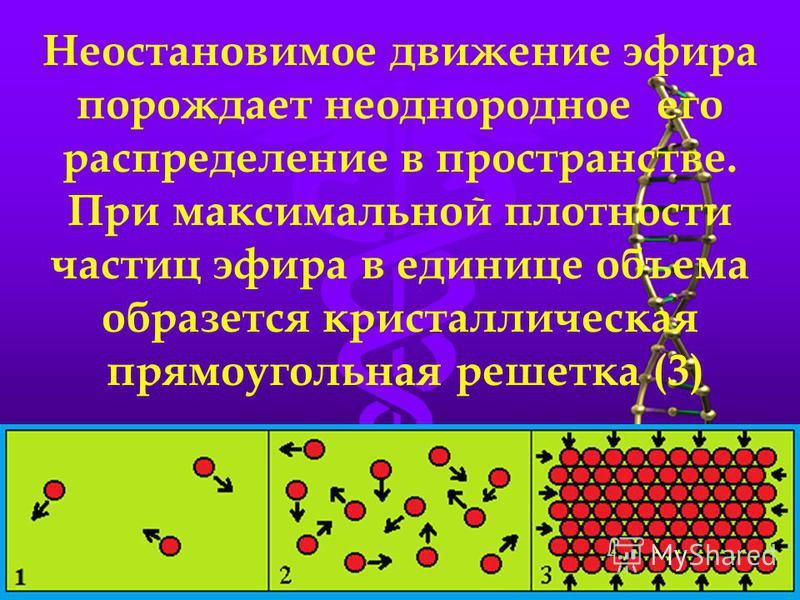 Неостановимое движение эфира порождает неоднородное его распределение в пространстве. При максимальной плотности частиц эфира в единице объема образуется кристаллическая прямоугольная решетка (3)