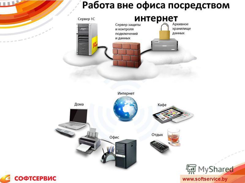 www.softservice.by