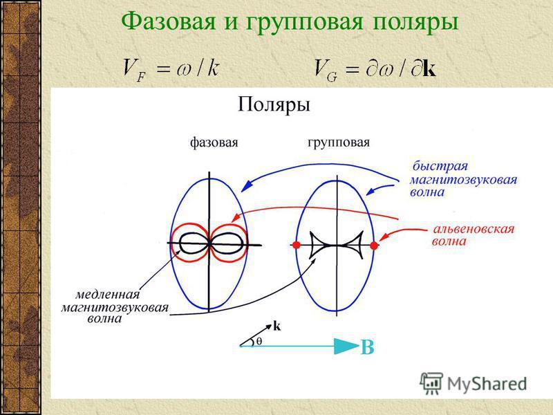 Фазовая и групповая поляры
