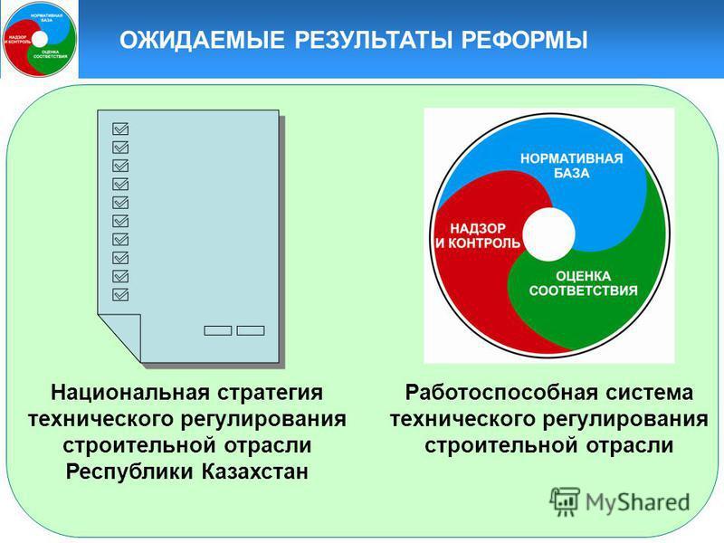 ОЖИДАЕМЫЕ РЕЗУЛЬТАТЫ РЕФОРМЫ Национальная стратегия технического регулирования строительной отрасли Республики Казахстан Работоспособная система технического регулирования строительной отрасли