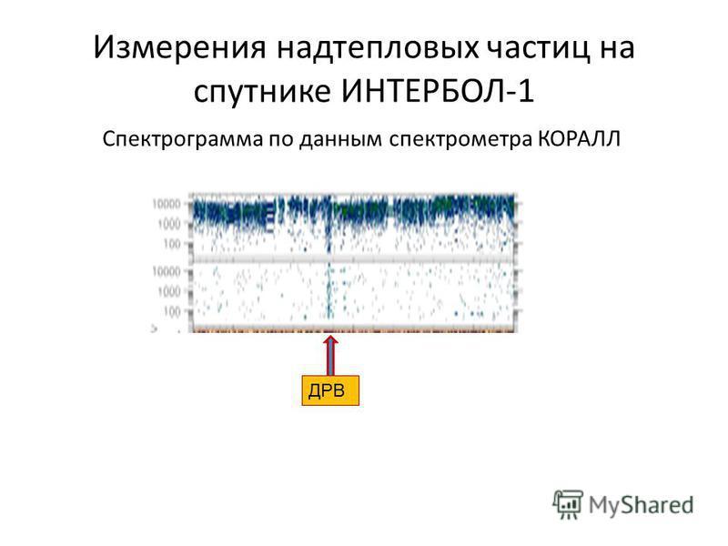 Измерения надтепловых частиц на спутнике ИНТЕРБОЛ-1 Спектрограмма по данным спектрометра КОРАЛЛ ДРВ