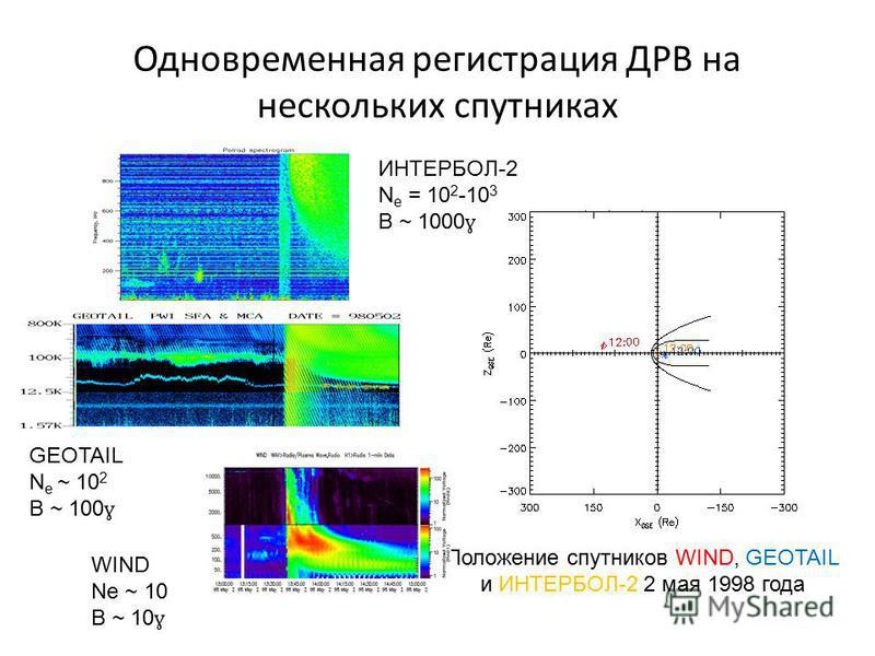 Одновременная регистрация ДРВ на нескольких спутниках Положение спутников WIND, GEOTAIL и ИНТЕРБОЛ-2 2 мая 1998 года ИНТЕРБОЛ-2 N e = 10 2 -10 3 B ~ 1000 ɣ GEOTAIL N e ~ 10 2 B ~ 100 ɣ WIND Ne ~ 10 B ~ 10 ɣ
