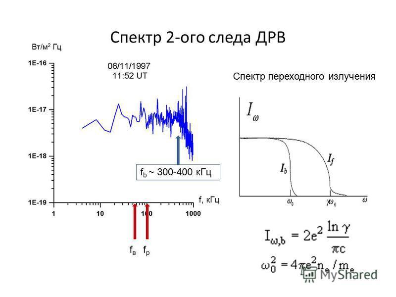 Спектр 2-ого следа ДРВ fвfв fрfр f b ~ 300-400 к Гц Спектр переходного излучения Вт/м 2 Гц f, к Гц
