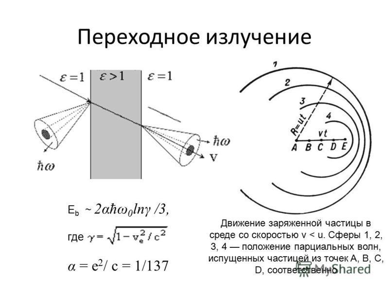 Переходное излучение E b ~ 2αħω 0 lnγ /3, где α = e 2 / c = 1/137 Движение заряженной частицы в среде со скоростью v < u. Сферы 1, 2, 3, 4 положение парциальных волн, испущенных частицей из точек A, B, C, D, соответственно