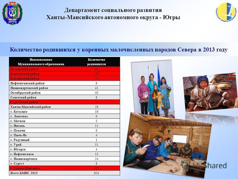 Департамент социального развития Ханты-Мансийского автономного округа - Югры Количество родившихся у коренных малочисленных народов Севера в 2013 году Наименование Муниципального образования Количество родившихся Белоярский район 60 Березовский район