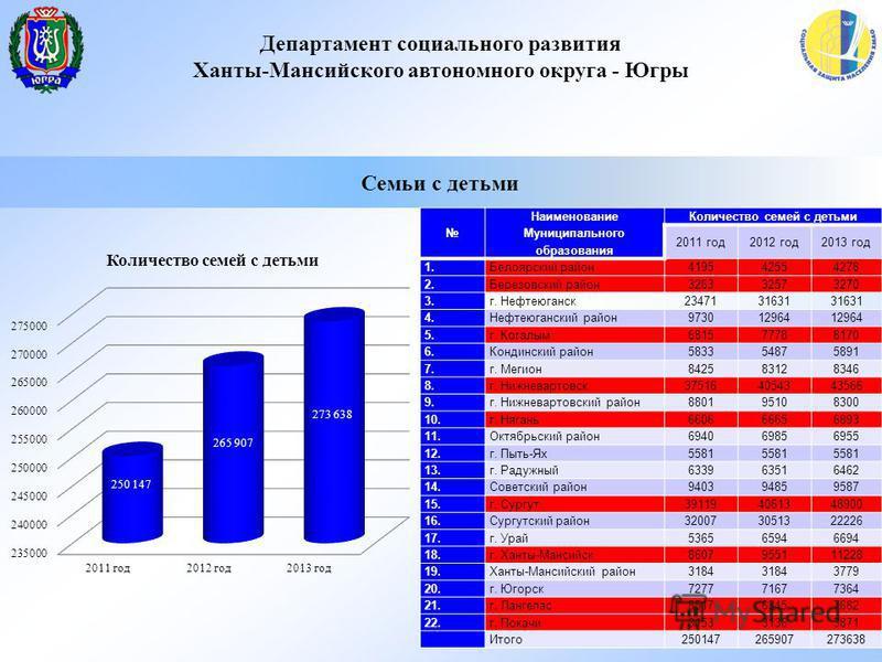 Департамент социального развития Ханты-Мансийского автономного округа - Югры Семьи с детьми Наименование Муниципального образования Количество семей с детьми 2011 год 2012 год 2013 год 1. Белоярский район 419542554278 2. Березовский район 32633257327