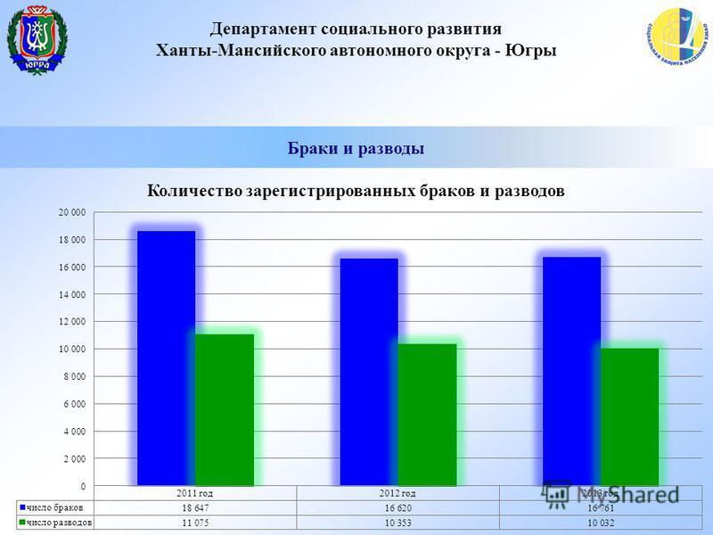 Департамент социального развития Ханты-Мансийского автономного округа - Югры Браки и разводы