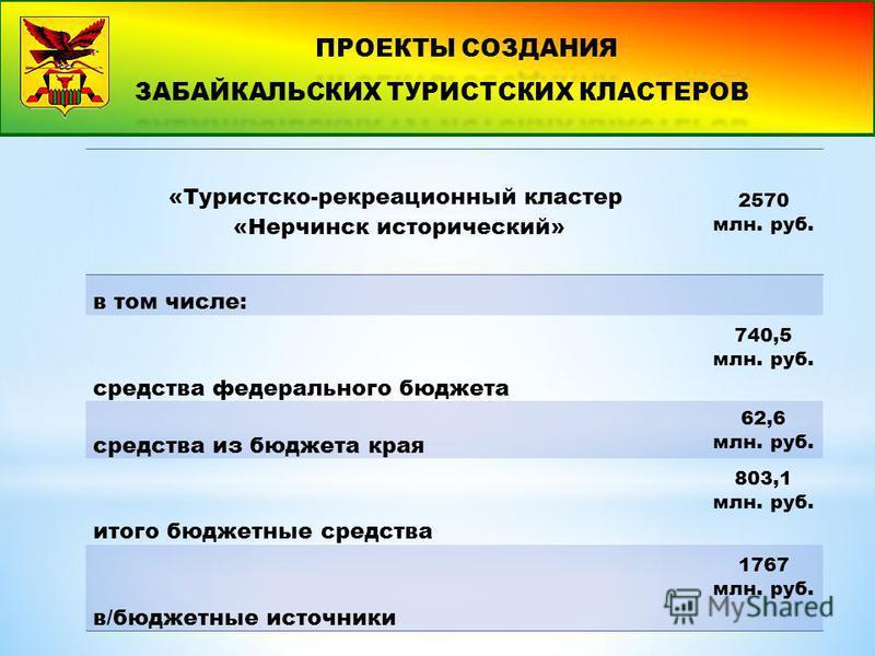 «Туристско-рекреационный кластер «Нерчинск исторический» 2570 млн. руб. в том числе: средства федерального бюджета 740,5 млн. руб. средства из бюджета края 62,6 млн. руб. итого бюджетные средства 803,1 млн. руб. в/бюджетные источники 1767 млн. руб.