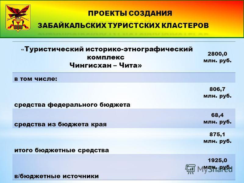 « Туристический историко-этнографический комплекс Чингисхан – Чита» 2800,0 млн. руб. в том числе: средства федерального бюджета 806,7 млн. руб. средства из бюджета края 68,4 млн. руб. итого бюджетные средства 875,1 млн. руб. в/бюджетные источники 192