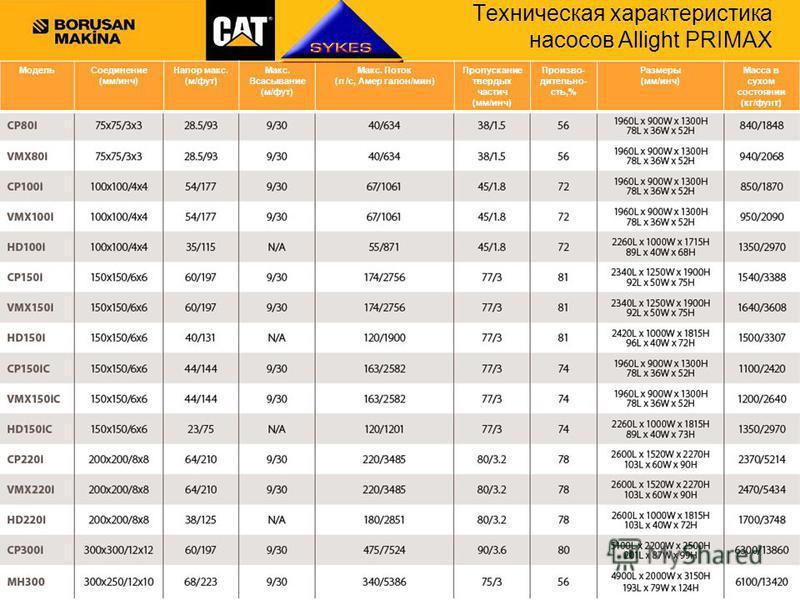 6 Caterpillar Confidential: Green CAT GLOBAL MINING Техническая характеристика насосов Allight PRIMAX Модель Соединение (мм/инч) Напор макс. (м/фут) Макс. Всасывание (м/фут) Макс. Поток (л /с, Амер галлон/мин) Пропускание твердых частиц (мм/инч) Прои