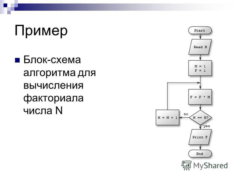 Блок схемы факториалов