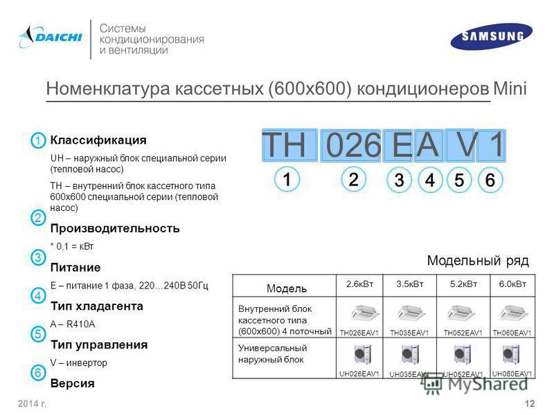 2014 г. 12 TH 026 E 1 2 3456 A V 1 2.6 к Вт 3.5 к Вт 5.2 к Вт 6.0 к Вт TH026EAV1TH035EAV1TH052EAV1TH060EAV1 UH026EAV1UH035EAV1UH052EAV1UH060EAV1 Модель Внутренний блок кассетного типа (600 х 600) 4 поточный Модельный ряд Универсальный наружный блок Н