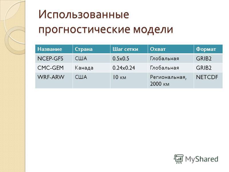 Использованные прогностические модели Название СтранаШаг сетки ОхватФормат NCEP-GFS США 0.5x0.5 Глобальная GRIB2 CMC-GEM Канада 0.24x0.24 Глобальная GRIB2 WRF-ARW США 10 км Региональная, 2000 км NETCDF