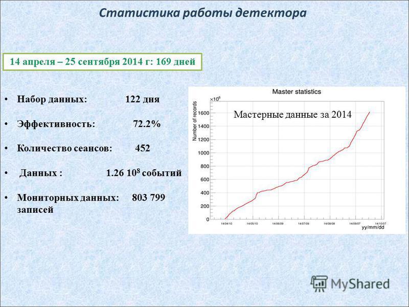 Статистика работы детектора Набор данных: 122 дня Эффективность: 72.2% Количество сеансов: 452 Данных : 1.26 10 8 событий Мониторных данных: 803 799 записей Мастерные данные за 2014 14 апреля – 25 сентября 2014 г: 169 дней