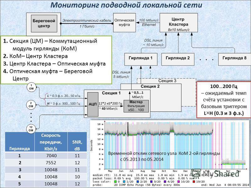 Мониторинг подводной локальной сети 17 Гирлянда Скорость передачи, Кbit/s SNR, dB 1 704011 2755212 31004811 41004810 51004812 1. Секция (ЦМ) – Коммутационный модуль гирлянды (КоМ) 2. КоМ– Центр Кластера 3. Центр Кластера – Оптическая муфта 4. Оптичес