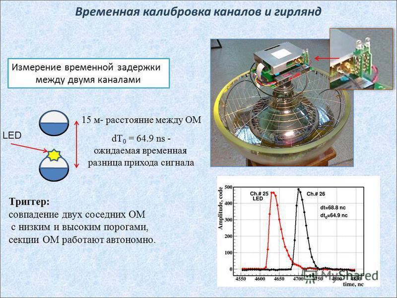 Временная калибровка каналов и гирлянд LED 15 м- расстояние между ОМ dT 0 = 64.9 ns - ожидаемая временная разница прихода сигнала Измерение временной задержки между двумя каналами Триггер: совпадение двух соседних ОМ с низким и высоким порогами, секц