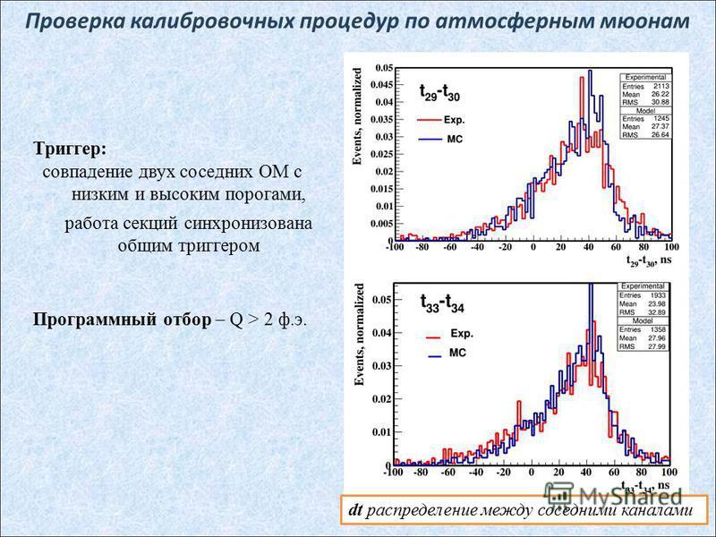 Проверка калибровочных процедур по атмосферным мюонам 20 Триггер: совпадение двух соседних ОМ с низким и высоким порогами, работа секций синхронизована общим триггером Программный отбор – Q > 2 ф.э. dt распределение между соседними каналами