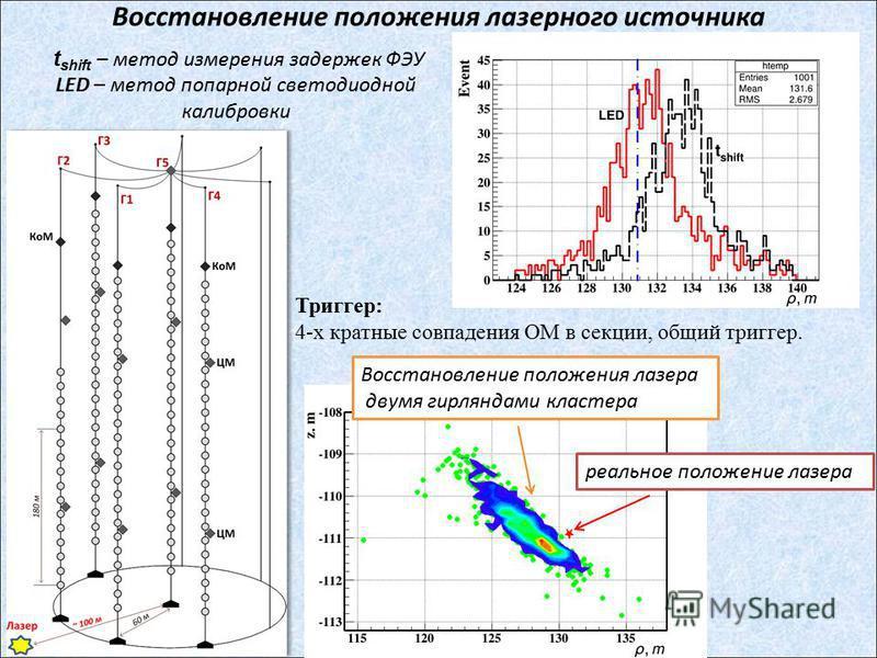 t shift – метод измерения задержек ФЭУ LED – метод попарной светодиодной калибровки Восстановление положения лазерного источника Восстановление положения лазера двумя гирляндами кластера Триггер: 4-х кратные совпадения ОМ в секции, общий триггер. реа