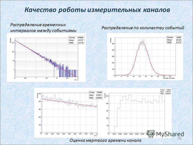 Качество работы измерительных каналов 26 Распределение временных интервалов между событиями Распределение по количеству событий Оценка мертвого времени канала