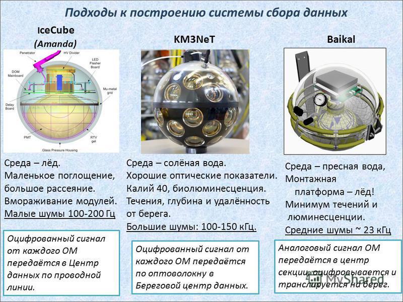 Подходы к построению системы сбора данных 4 I ceCube (Amanda) KM3NeT Baikal Среда – лёд. Маленькое поглощение, большое рассеяние. Вмораживание модулей. Малые шумы 100-200 Гц Среда – солёная вода. Хорошие оптические показатели. Калий 40, биолюминесцен