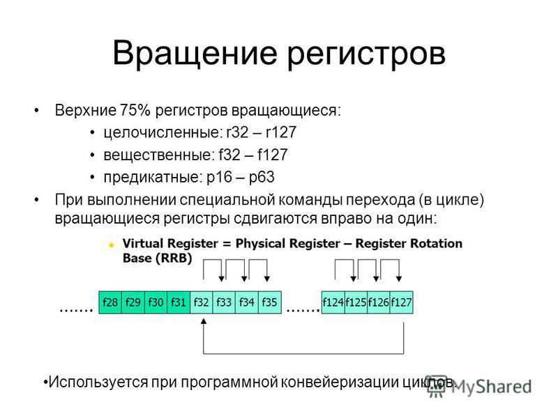 Вращение регистров Верхние 75% регистров вращающиеся: целочисленные: r32 – r127 вещественные: f32 – f127 предикатные: p16 – p63 При выполнении специальной команды перехода (в цикле) вращающиеся регистры сдвигаются вправо на один: Используется при про