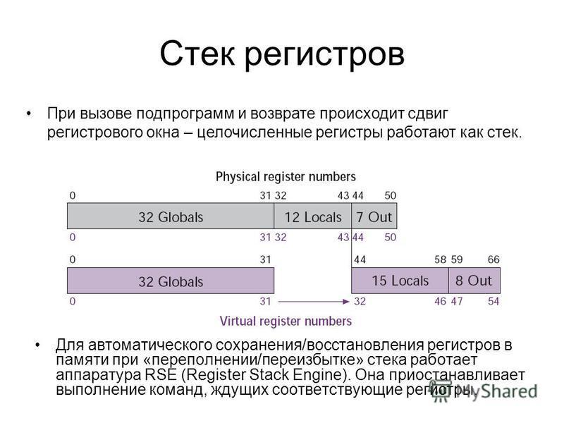 Стек регистров Для автоматического сохранения/восстановления регистров в памяти при «переполнении/переизбытке» стека работает аппаратура RSE (Register Stack Engine). Она приостанавливает выполнение команд, ждущих соответствующие регистры. При вызове