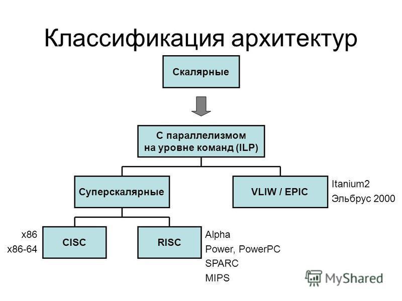 Классификация архитектур Скалярные С параллелизмом на уровне команд (ILP) СуперскалярныеVLIW / EPIC RISCCISC Itanium2 Эльбрус 2000 Alpha Power, PowerPC SPARC MIPS x86 x86-64