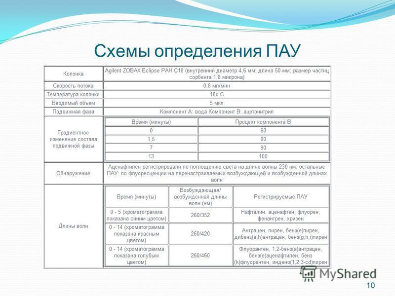 Схемы определения ПАУ 10