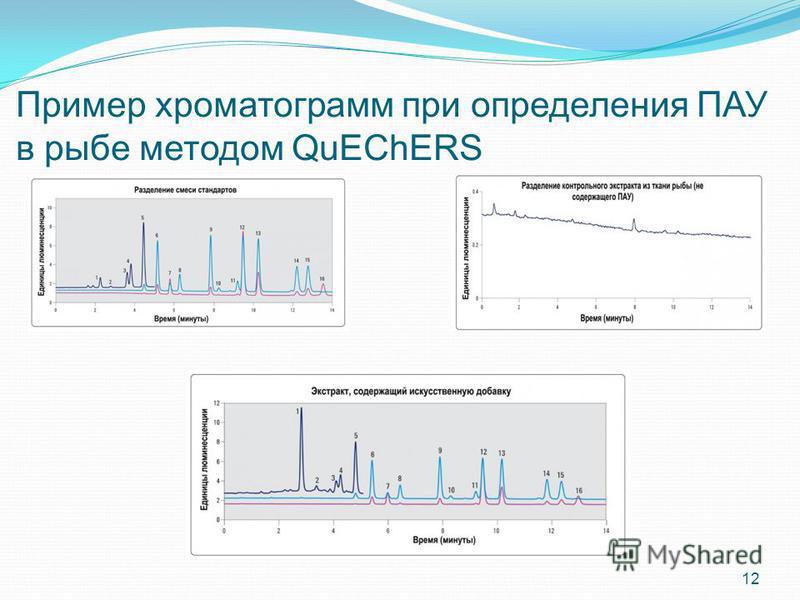 Пример хроматограмм при определения ПАУ в рыбе методом QuEChERS 12