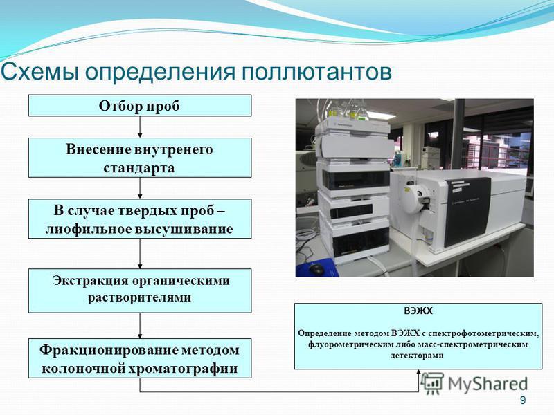 Схемы определения поллютантов 9 Отбор проб Внесение внутреннего стандарта В случае твердых проб – лиофильное высушивание Экстракция органическими растворителями ВЭЖХ Определение методом ВЭЖХ с спектрофотометрическим, флуорометрическим либо масс-спект