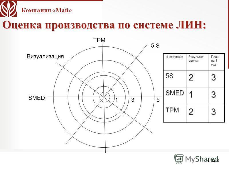 Компания «Май» 4 из 8 Оценка производства по системе ЛИН: 5 S TPM Визуализация SMED 135 Инструмент Результат оценки План на 1 год 5S5S5S5S23 SMED13 TPM23