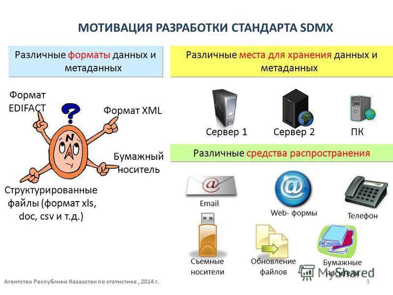 Различные форматы данных и метаданных Формат EDIFACT Формат XML Бумажный носитель Различные места для хранения данных и метаданных Различные средства распространения Email Обновление файлов Web- формы Съемные носители Телефон Бумажные носители МОТИВА