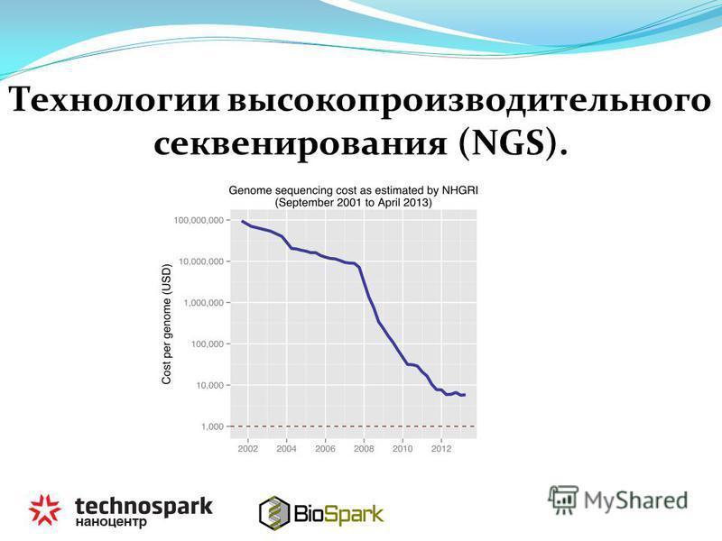 Технологии высокопроизводительного секвенирования (NGS).