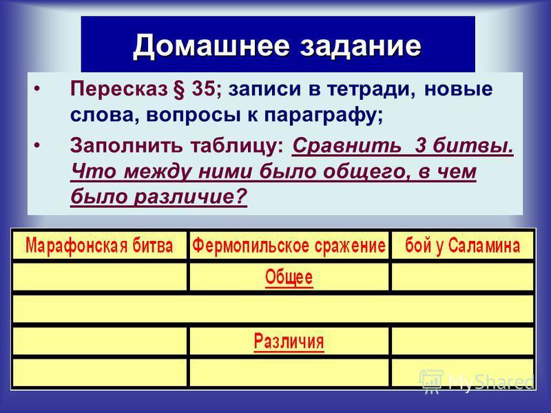 Домашнее задание Пересказ § 35; записи в тетради, новые слова, вопросы к параграфу; Заполнить таблицу: Сравнить 3 битвы. Что между ними было общего, в чем было различие?