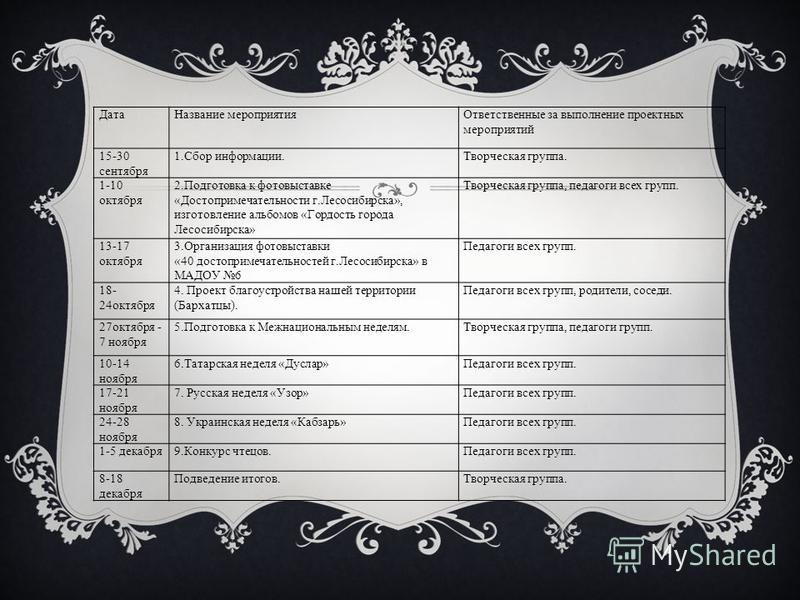 Дата Название мероприятия Ответственные за выполнение проектных мероприятий 15-30 сентября 1. Сбор информации.Творческая группа. 1-10 октября 2. Подготовка к фотовыставке «Достопримечательности г.Лесосибирска», изготовление альбомов «Гордость города