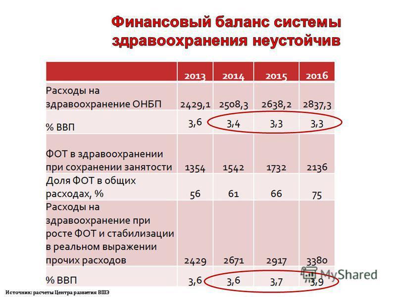 Источник: расчеты Центра развития ВШЭ